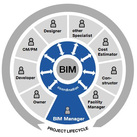 bim fine management perspective Benefits and roi of bim for multi-disciplinary project management - content section introduction page 1 research design 1 investments for bim implementations 2.